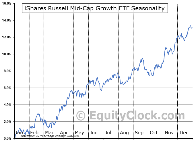 iShares Russell Mid-Cap Growth ETF (NYSE:IWP) Seasonal Chart