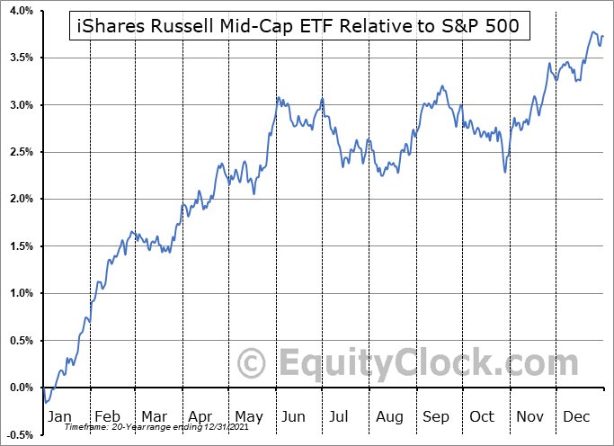 IWR Relative to the S&P 500