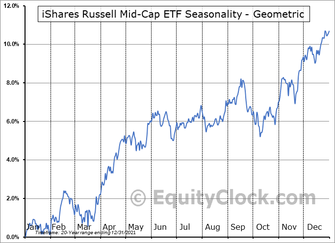 iShares Russell Mid-Cap ETF (NYSE:IWR) Seasonality