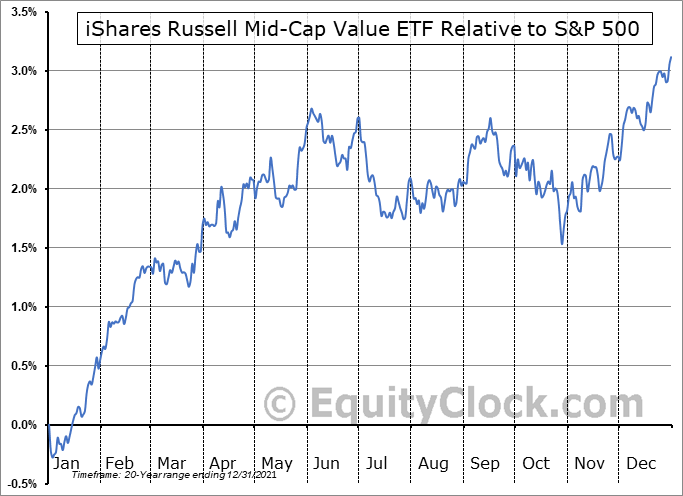 IWS Relative to the S&P 500