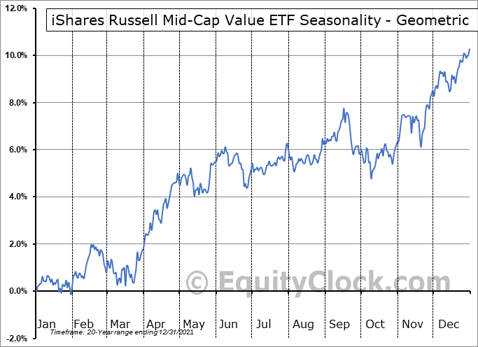 iShares Russell Mid-Cap Value ETF (NYSE:IWS) Seasonality