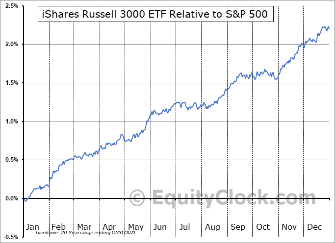 IWV Relative to the S&P 500