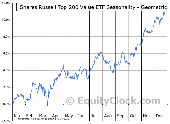 iShares Russell Top 200 Value ETF (NYSE:IWX) Seasonality