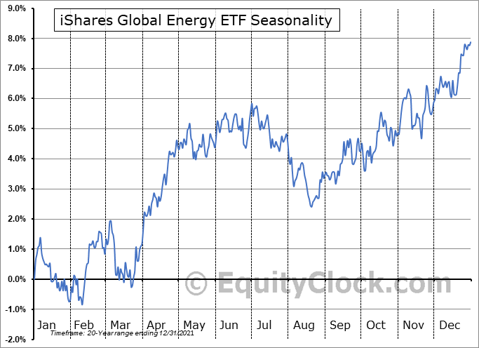 iShares Global Energy ETF (NYSE:IXC) Seasonal Chart