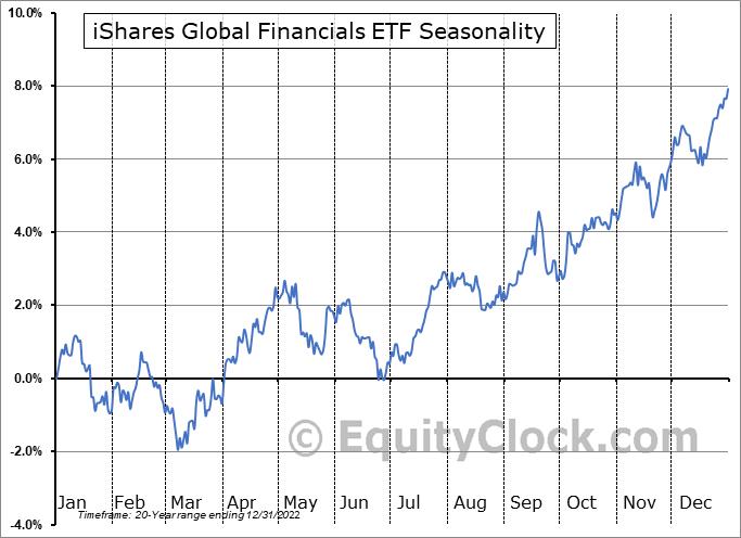 iShares Global Financials ETF (NYSE:IXG) Seasonal Chart