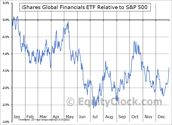 IXG Relative to the S&P 500