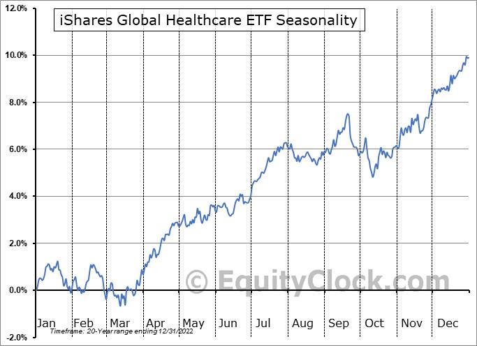 iShares Global Healthcare ETF (NYSE:IXJ) Seasonal Chart