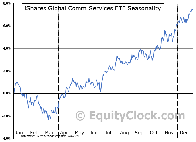 iShares Global Telecom ETF (NYSE:IXP) Seasonal Chart