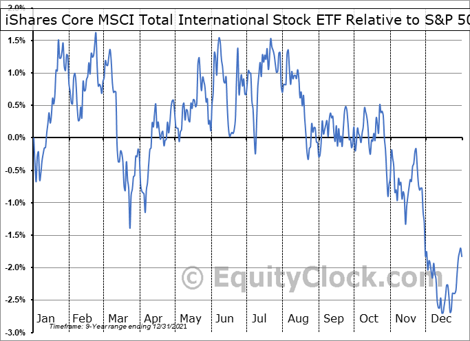 IXUS Relative to the S&P 500