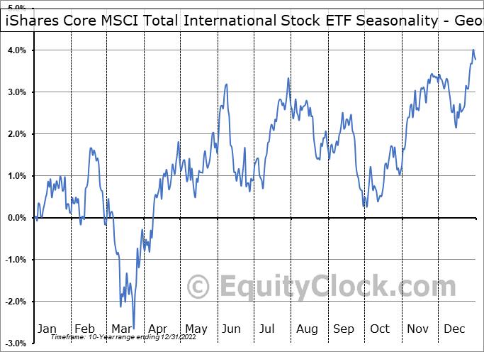 iShares Core MSCI Total International Stock ETF (NASD:IXUS) Seasonality