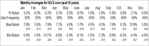 Monthly Seasonal iShares Core MSCI Total International Stock ETF (NASD:IXUS)