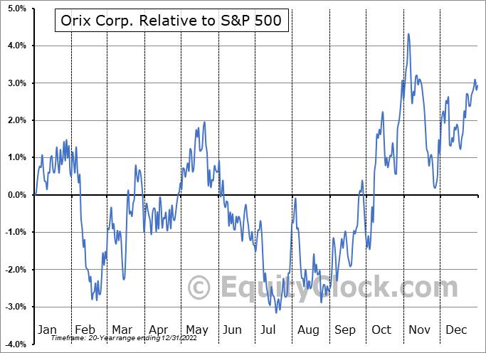 IX Relative to the S&P 500