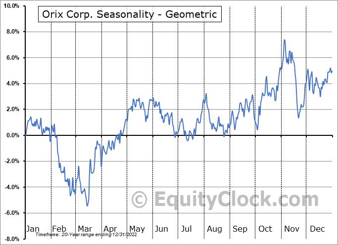 Orix Corp. (NYSE:IX) Seasonality