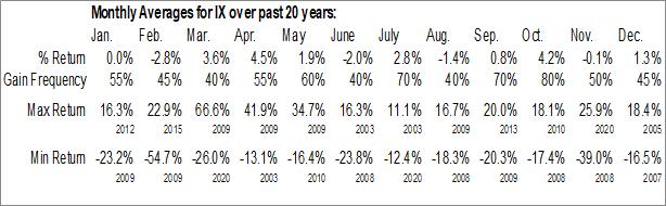 Monthly Seasonal Orix Corp. (NYSE:IX)