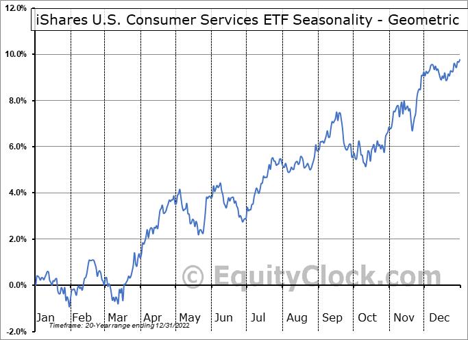 iShares U.S. Consumer Services ETF (NYSE:IYC) Seasonality