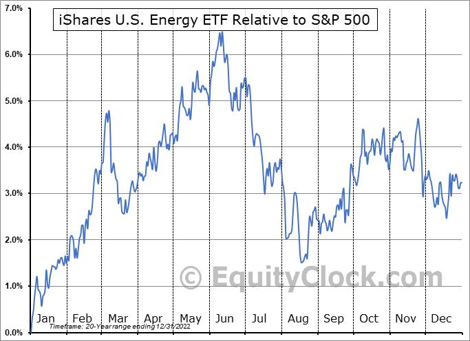 IYE Relative to the S&P 500