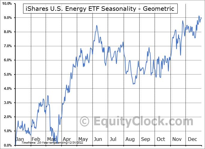 iShares U.S. Energy ETF (NYSE:IYE) Seasonality