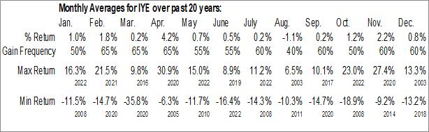 Monthly Seasonal iShares U.S. Energy ETF (NYSE:IYE)