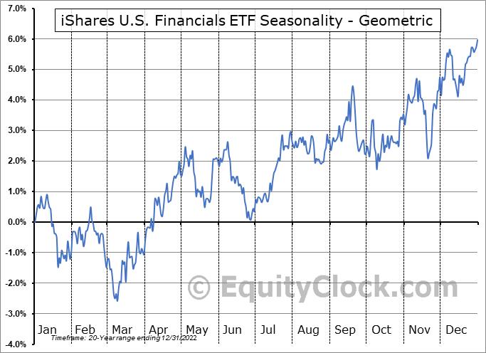iShares U.S. Financials ETF (NYSE:IYF) Seasonality