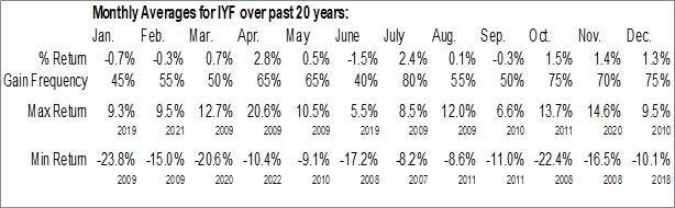 Monthly Seasonal iShares U.S. Financials ETF (NYSE:IYF)