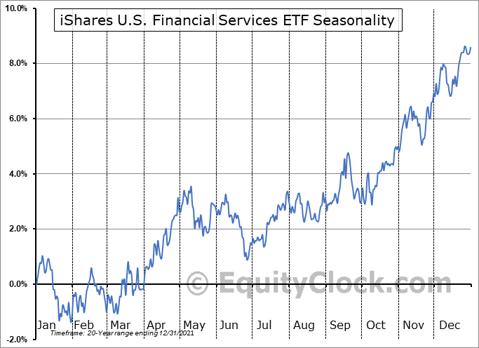iShares U.S. Financial Services ETF (NYSE:IYG) Seasonal Chart