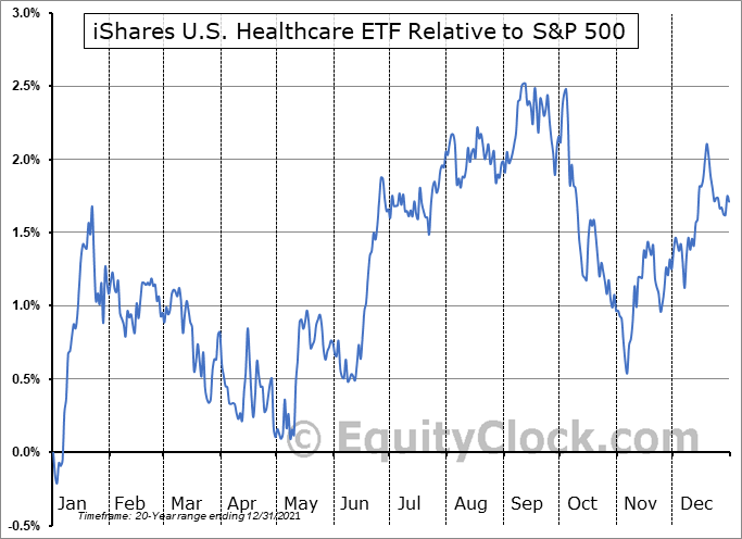 IYH Relative to the S&P 500