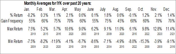 Monthly Seasonal iShares U.S. Consumer Goods ETF (NYSE:IYK)