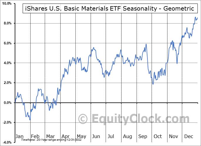 iShares U.S. Basic Materials ETF (NYSE:IYM) Seasonality