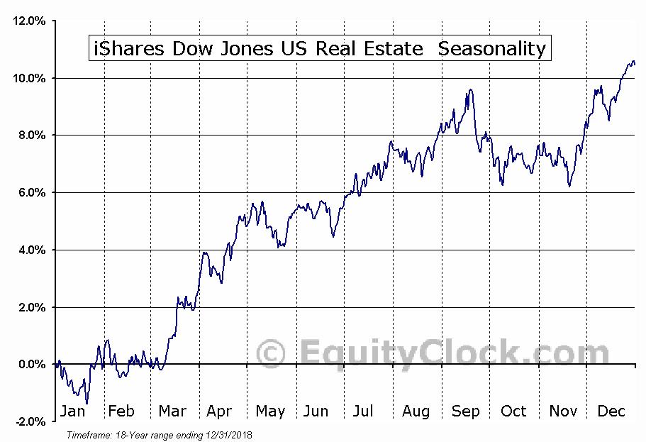 iShares Dow Jones US Real Estate  (NYSE:IYR) Seasonal Chart