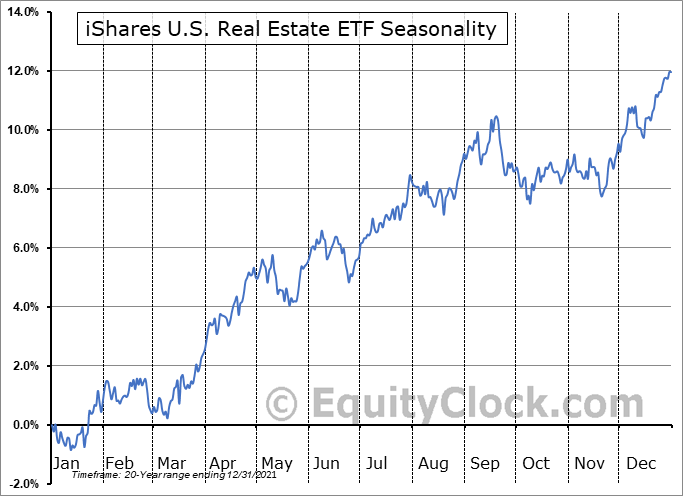 iShares Dow Jones US Real Estate  (NYSE:IYR) Seasonal Chart