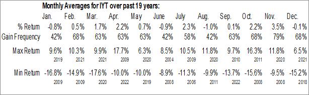 Monthly Seasonal iShares Transportation Average ETF (NYSE:IYT)