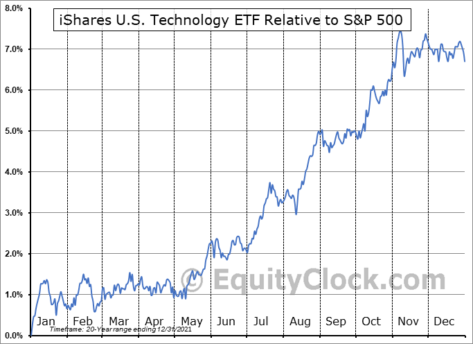 IYW Relative to the S&P 500