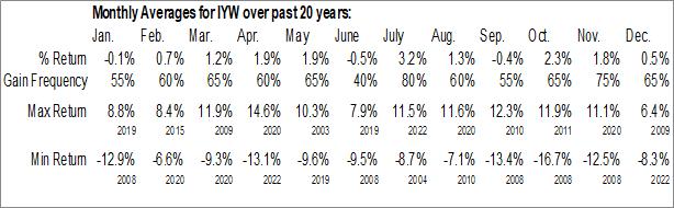 Monthly Seasonal iShares U.S. Technology ETF (NYSE:IYW)