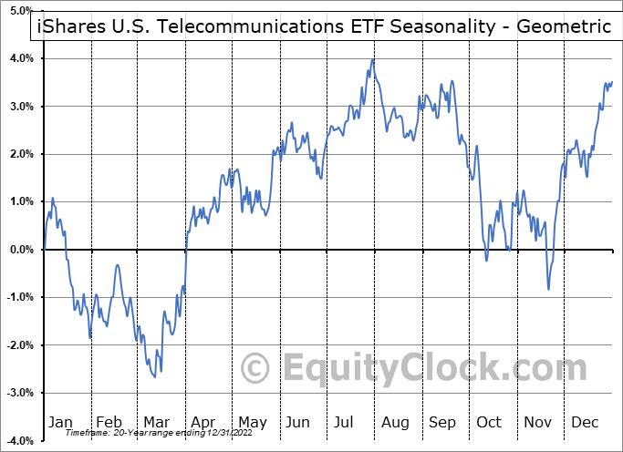 iShares U.S. Telecommunications ETF (NYSE:IYZ) Seasonality