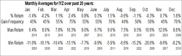 Monthly Seasonal iShares U.S. Telecommunications ETF (NYSE:IYZ)