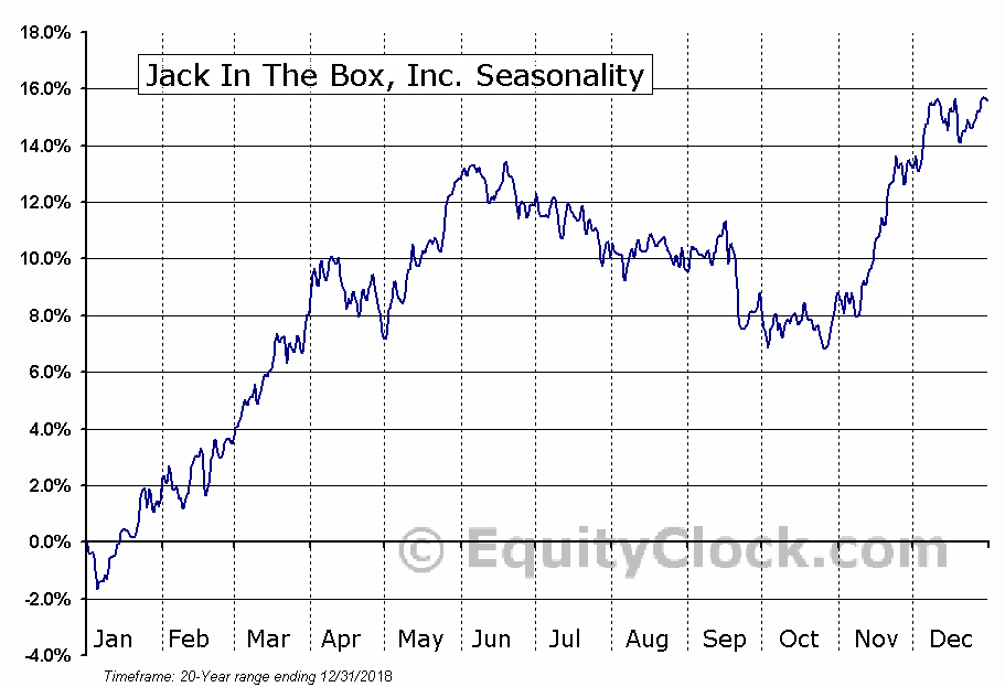 Jack in the Box Inc.  (NASDAQ:JACK) Seasonal Chart