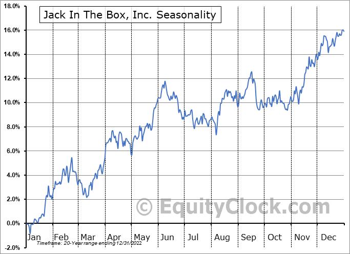 Jack In The Box, Inc. (NASD:JACK) Seasonal Chart
