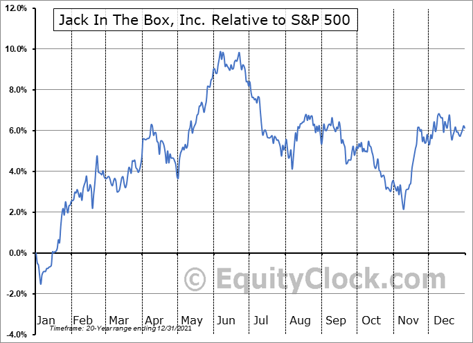 JACK Relative to the S&P 500