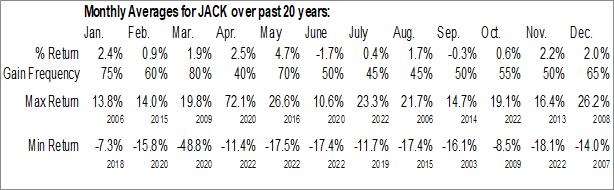 Monthly Seasonal Jack In The Box, Inc. (NASD:JACK)