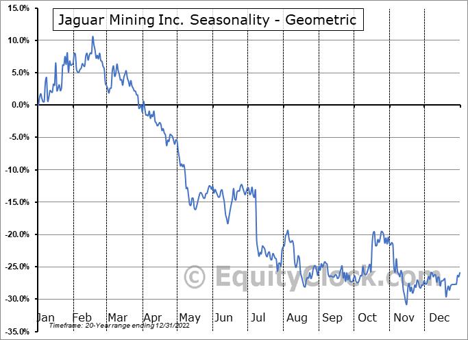 Jaguar Mining Inc. (TSE:JAG.TO) Seasonality