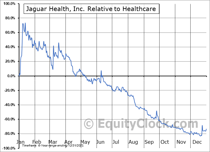 JAGX Relative to the Sector