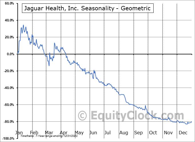 Jaguar Health, Inc. (NASD:JAGX) Seasonality