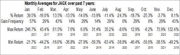 Monthly Seasonal Jaguar Health, Inc. (NASD:JAGX)
