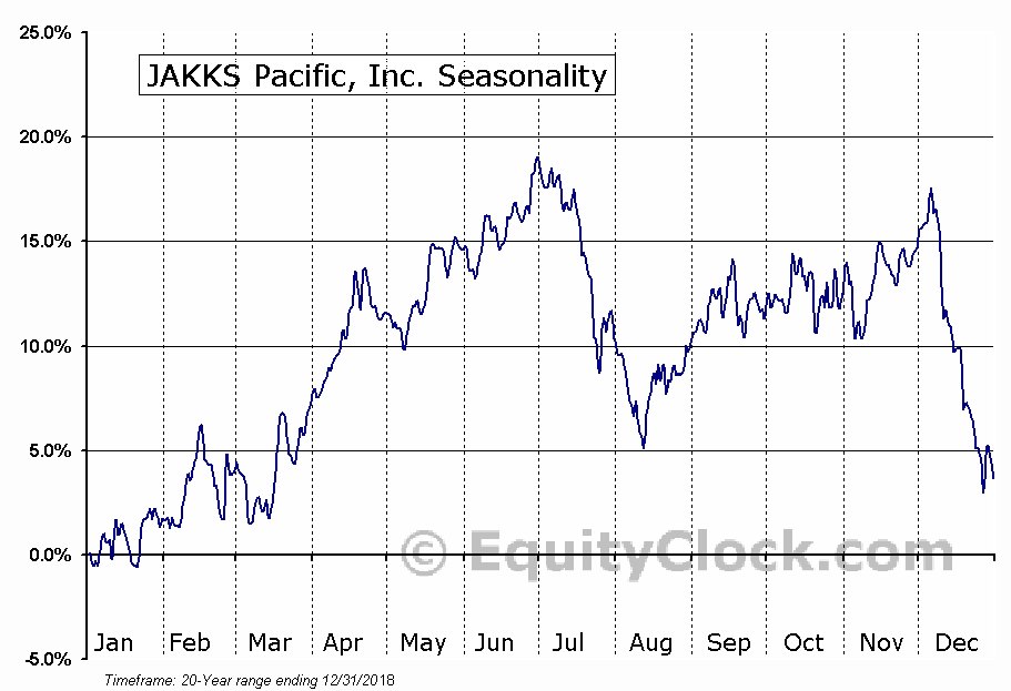 JAKKS Pacific, Inc. (NASD:JAKK) Seasonal Chart
