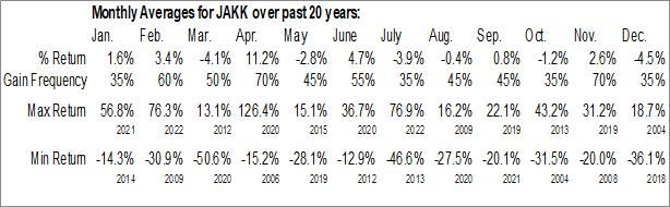 Monthly Seasonal JAKKS Pacific, Inc. (NASD:JAKK)