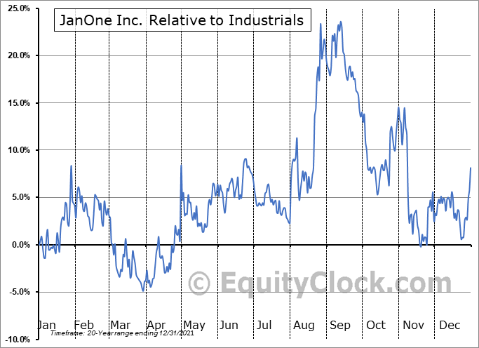 JAN Relative to the Sector