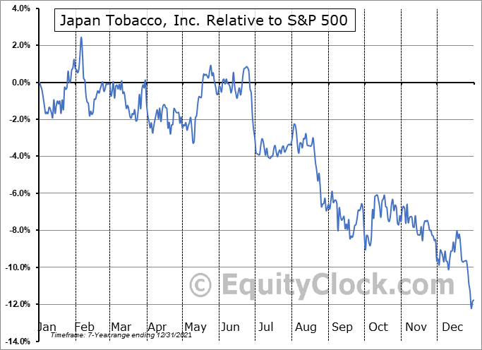 JAPAY Relative to the S&P 500