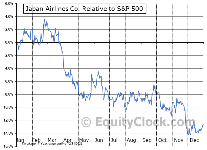 JAPSY Relative to the S&P 500