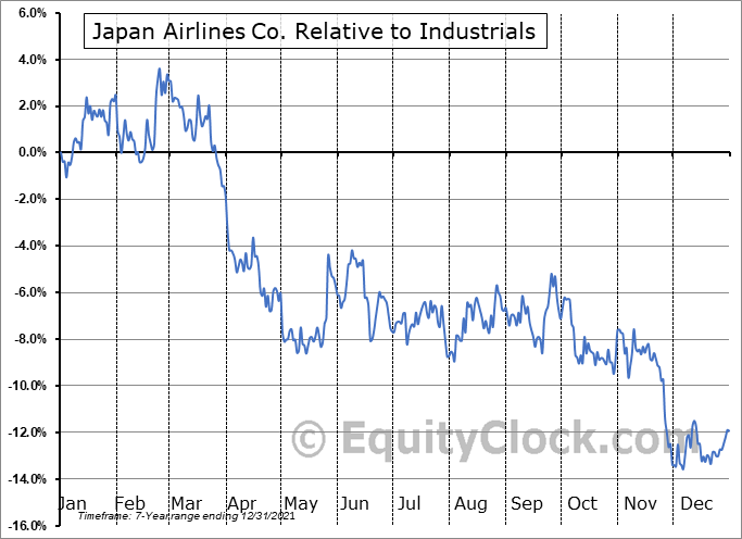 JAPSY Relative to the Sector