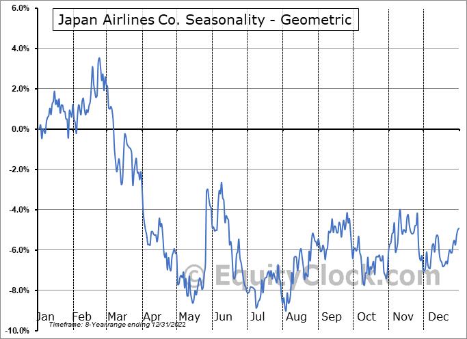 Japan Airlines Co. (OTCMKT:JAPSY) Seasonality